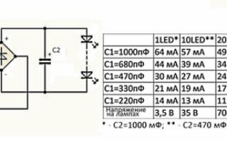 Неисправности светодиодных ламп на 220 вольт
