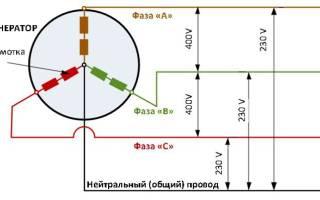 Распределение нагрузки в трехфазной сети